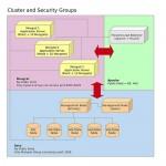EC2: Pound + Apache, Mongrel Cluster, and MySQL Cluster