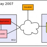 Evolving Services on EC2